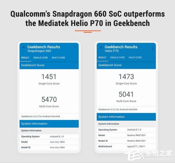 媒体公布骁龙660和联发科P70跑分对比
