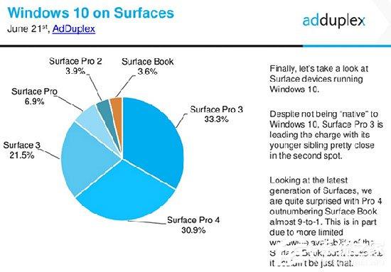 "Surface Pro 4紧追猛赶 或成微软Win10电脑销量冠军"""